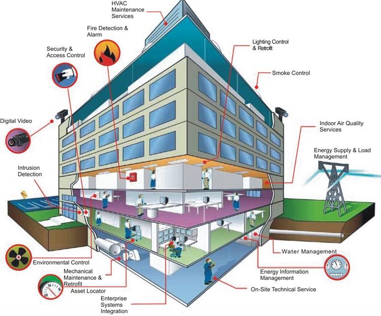 Giải pháp quản lý tòa nhà BMS
